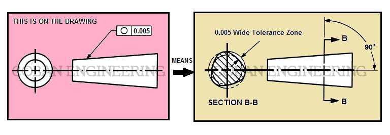 Geometric Dimensioning And Tolerancingflatnesscircularityflatness