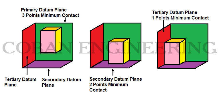 Geometric dimensioning and tolerancinggeometric tolerancing tertiary datum plane tertiary datum is always perpendicular to both the primary and secondary datums ensuring a fixed position from three related parts malvernweather Choice Image