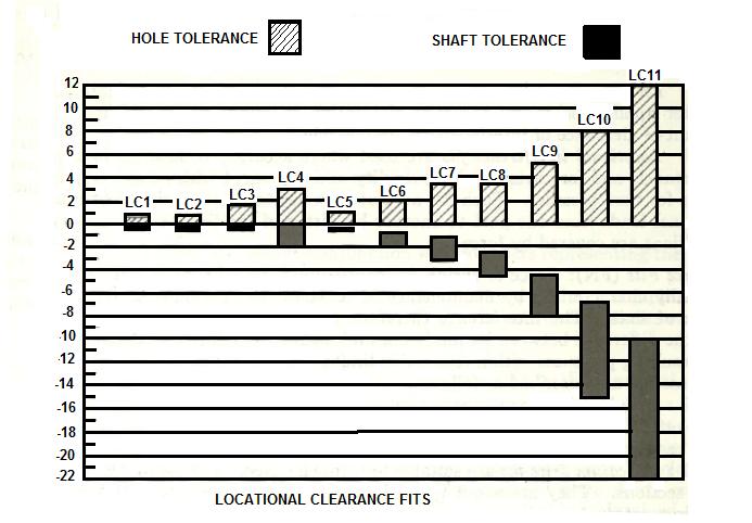 Press Fit tolerance Chart