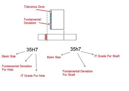 ISO Tolerance Systems For Limits And Fits | infomech