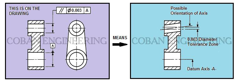 Gdt Geometric Dimensioning And Tolerancingorientation Tolerances