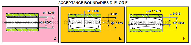 GD&T, Geometric Dimensioning and Tolerancing,Form Tolerances