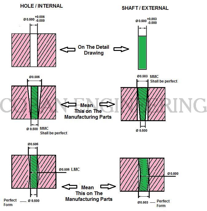 GD&T, Geometric Dimensioning and Tolerancing,Form Tolerances