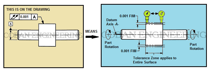 Gdt Geometric Dimensioning And Tolerancingconcentricity Runout