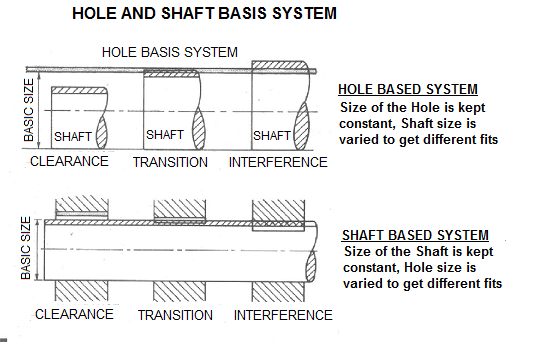 Hole And Shaft Basis Limits and Fits,Hole Limits And Fits