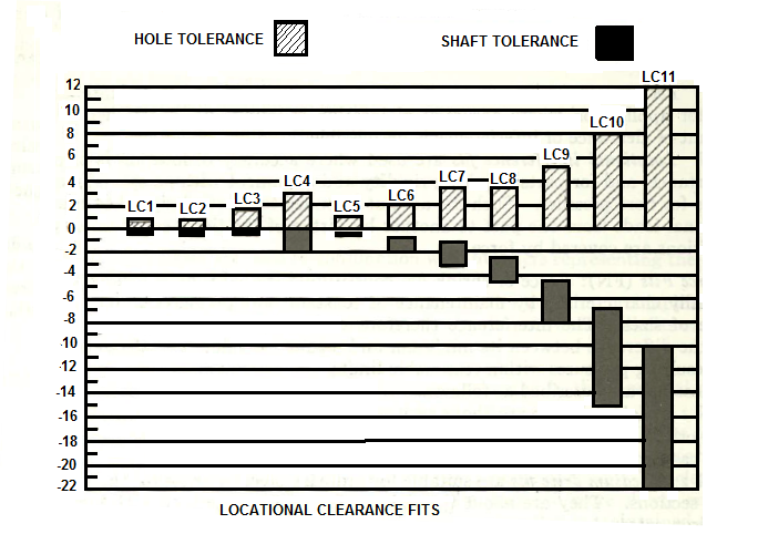 Graphical Representation Of Ansi B4 1 1967 Locational Clearance Fits Table
