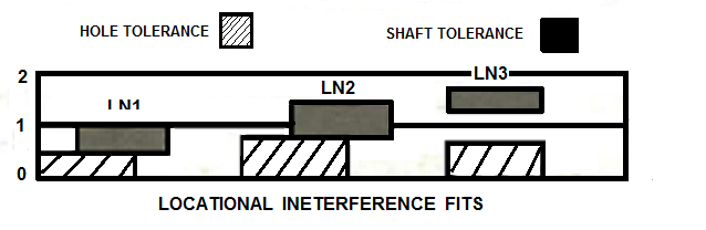 ANSI Limits And Fits, Interference Fits,Force Fits,Shrink