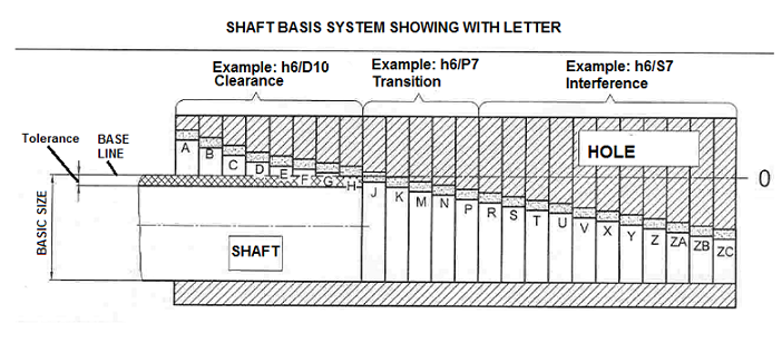 ANSI Prefered Hole and Shaft Basis System,ANSI Limits And Fits,