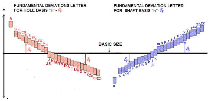 Fundamental Deviations Letter For Hole And Shaft Basis